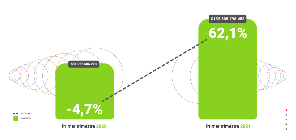 ¿Cómo va la inversión publicitaria digital en Colombia?